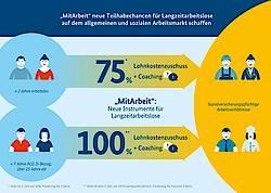 BMAS Infografik: MitArbeit neue Teilhabechancen für Langzeitarbeitslose